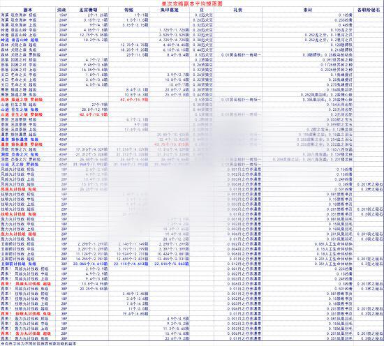 命运冠位指定最效率刷素材地点总汇:fgo素材掉落一览[图]