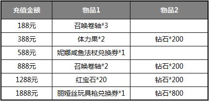 神无月手游艾思商城大促销活动内容详细介绍[图]